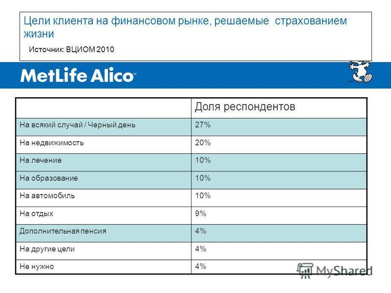 Цели клиента на финансовом рынке, решаемые страхованием жизни Доля респондентов На всякий случай / Черный день 27% На недвижимость 20% На лечение 10% На образование 10% На автомобиль 10% На отдых 9% Дополнительная пенсия 4% На другие цели 4% Не нужно