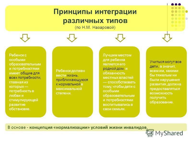 Принципы интеграции различных типов (по Н.М. Назаровой) Ребенок с особыми образовательным и потребностями имеет общие для всех потребности, главная из которых потребность в любви и стимулирующей развитие обстановке. Ребенок должен вести жизнь, прибли