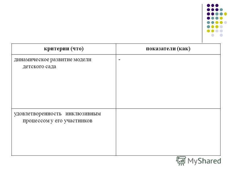 критерии (что)показатели (как) динамическое развитие модели детского сада - удовлетворенность инклюзивным процессом у его участников