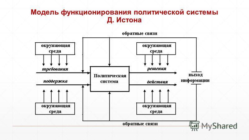 Модель функционирования политической системы Д. Истона