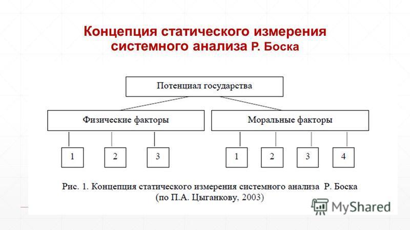Концепция статического измерения системного анализа Р. Боска