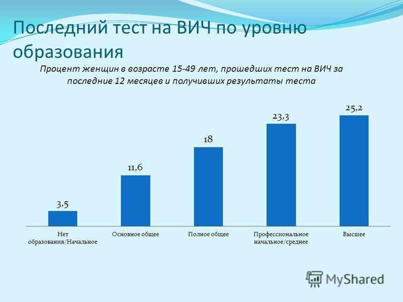 Последний тест на ВИЧ по уровню образования Процент женщин в возрасте 15-49 лет, прошедших тест на ВИЧ за последние 12 месяцев и получивших результаты теста