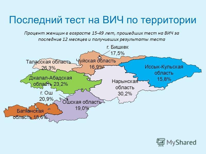 Баткенская область 18,6% Ошская область 19,0% Иссык-Кульская область 15,8% Нарынская область 30,2% Джалал-Абадская область 23,2% Таласская область 26,3% Чуйская область 16,9% г. Бишкек 17,5% г. Ош 20,9% Последний тест на ВИЧ по территории Процент жен