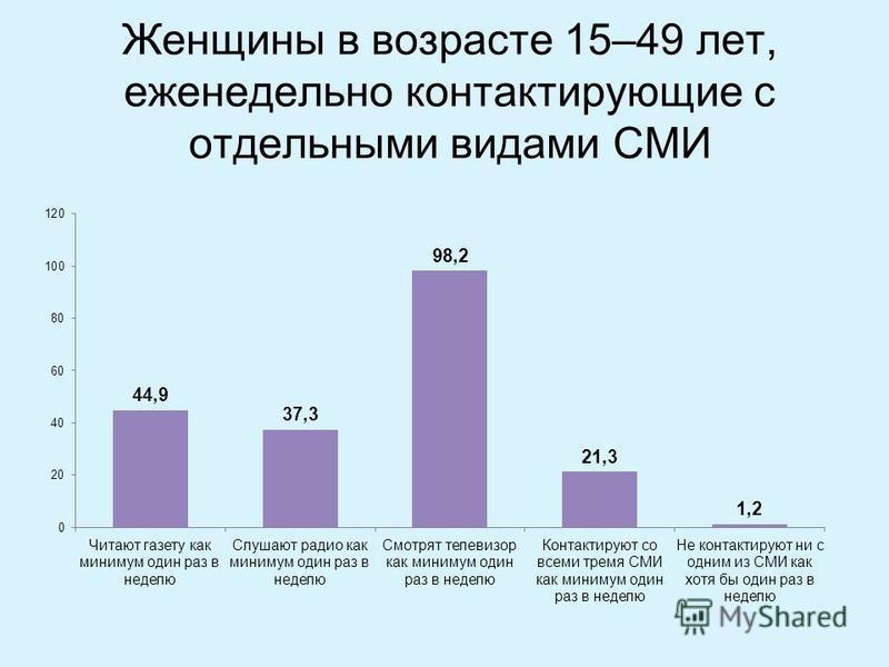Женщины в возрасте 15–49 лет, еженедельно контактирующие с отдельными видами СМИ
