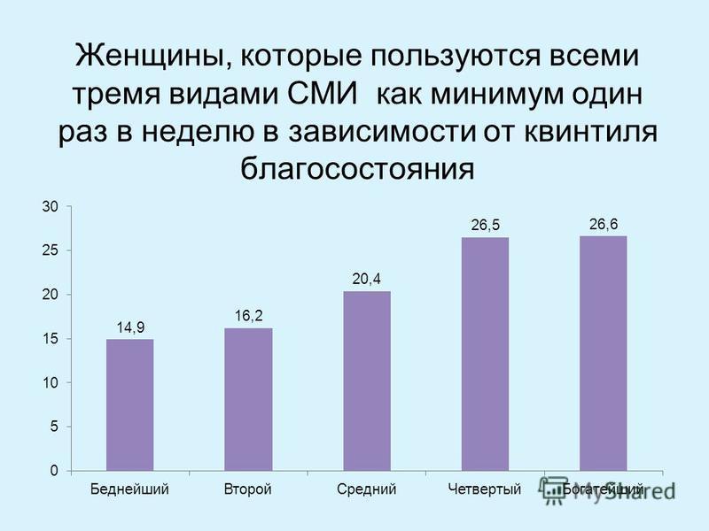 Женщины, которые пользуются всеми тремя видами СМИ как минимум один раз в неделю в зависимости от квинтиля благосостояния