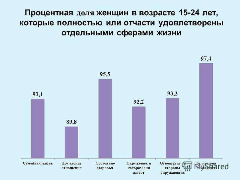 Процентная доля женщин в возрасте 15-24 лет, которые полностью или отчасти удовлетворены отдельными сферами жизни