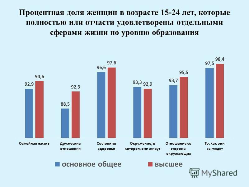 Процентная доля женщин в возрасте 15-24 лет, которые полностью или отчасти удовлетворены отдельными сферами жизни по уровню образования