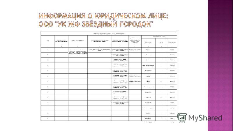 Информация о юридическом лице: ООО