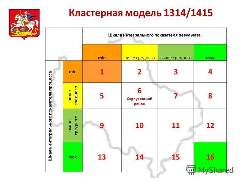 Московская область Кластерная модель 1314/1415 Шкала интегрального показателя результата minниже среднего выше среднегоmax Шкала интегрального показателя процесса min 1234 ниже среднего 5 6 Серпуховский район 78 выше среднего 9101112 max 13141516