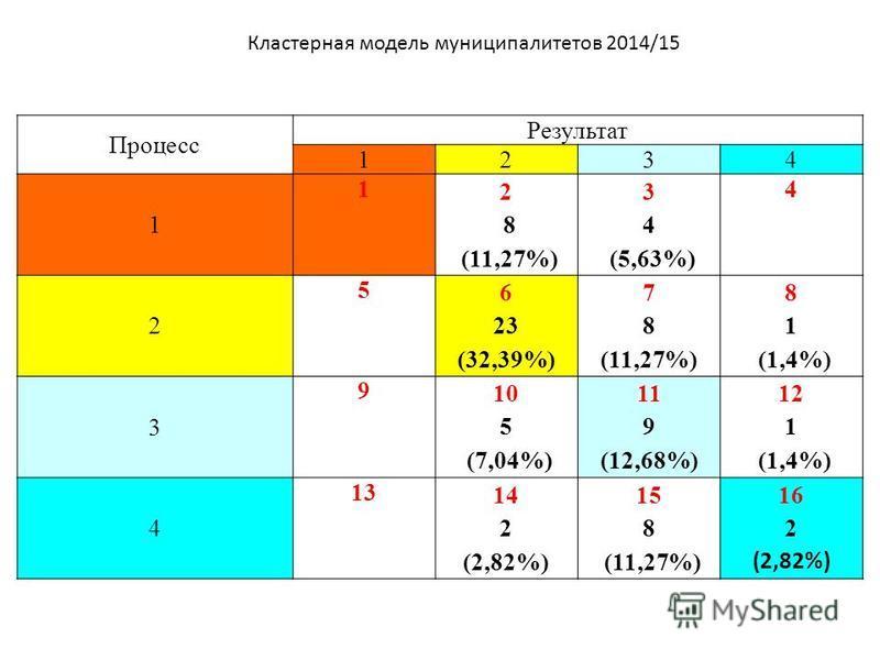 Процесс Результат 1234 1 1 2 8 (11,27%) 3 4 (5,63%) 4 2 5 6 23 (32,39%) 7 8 (11,27%) 8 1 (1,4%) 3 9 10 5 (7,04%) 11 9 (12,68%) 12 1 (1,4%) 4 13 14 2 (2,82%) 15 8 (11,27%) 16 2 (2,82%) Кластерная модель муниципалитетов 2014/15