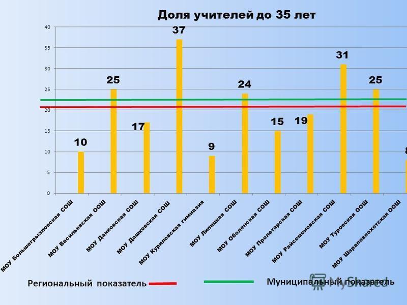Региональный показатель Муниципальный показатель