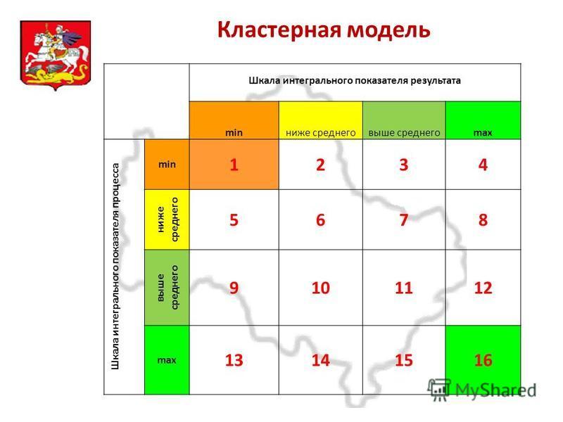 Московская область Кластерная модель Шкала интегрального показателя результата minниже среднего выше среднегоmax Шкала интегрального показателя процесса min 1234 ниже среднего 5678 выше среднего 9101112 max 13141516