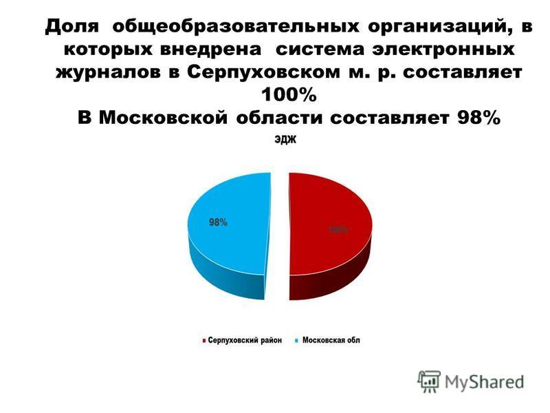 Доля общеобразовательных организаций, в которых внедрена система электронных журналов в Серпуховском м. р. составляет 100% В Московской области составляет 98%
