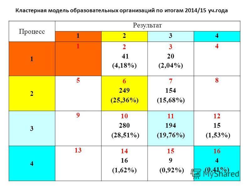 Процесс Результат 1234 1 1 2 41 (4,18%) 3 20 (2,04%) 4 2 5 6 249 (25,36%) 7 154 (15,68%) 8 3 9 10 280 (28,51%) 11 194 (19,76%) 12 15 (1,53%) 4 13 14 16 (1,62%) 15 9 (0,92%) 16 4 (0,41%) Кластерная модель образовательных организаций по итогам 2014/15