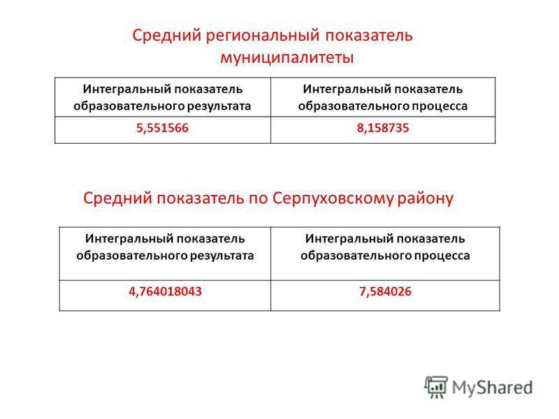 Интегральный показатель образовательного результата Интегральный показатель образовательного процесса 5,5515668,158735 Средний региональный показатель муниципалитеты Средний показатель по Серпуховскому району Интегральный показатель образовательного