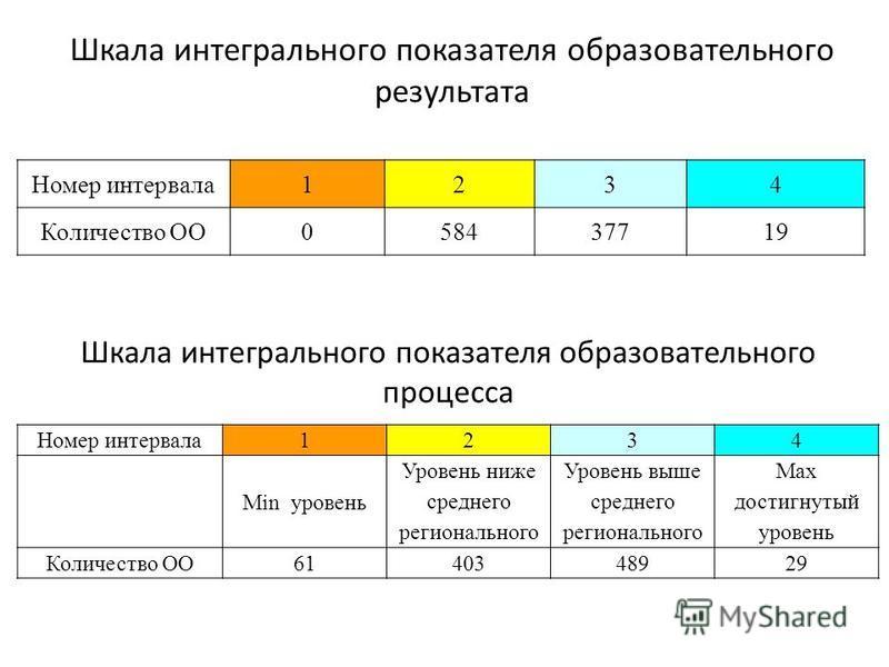 Шкала интегрального показателя образовательного результата Номер интервала 1234 Количество ОО058437719 Шкала интегрального показателя образовательного процесса Номер интервала 1234 Min уровень Уровень ниже среднего регионального Уровень выше среднего