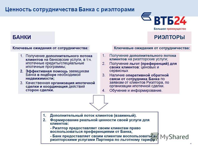 Ценность сотрудничества Банка с риэлторами