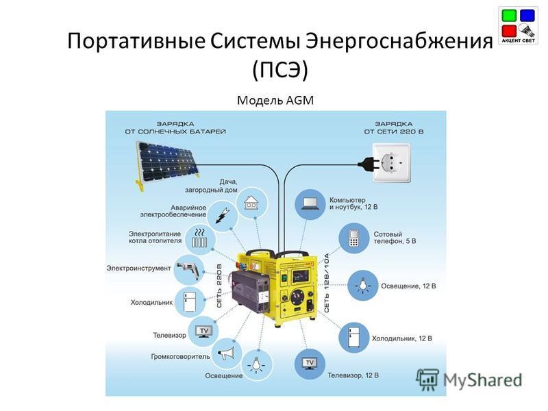 Портативные Системы Энергоснабжения (ПСЭ) Модель AGM