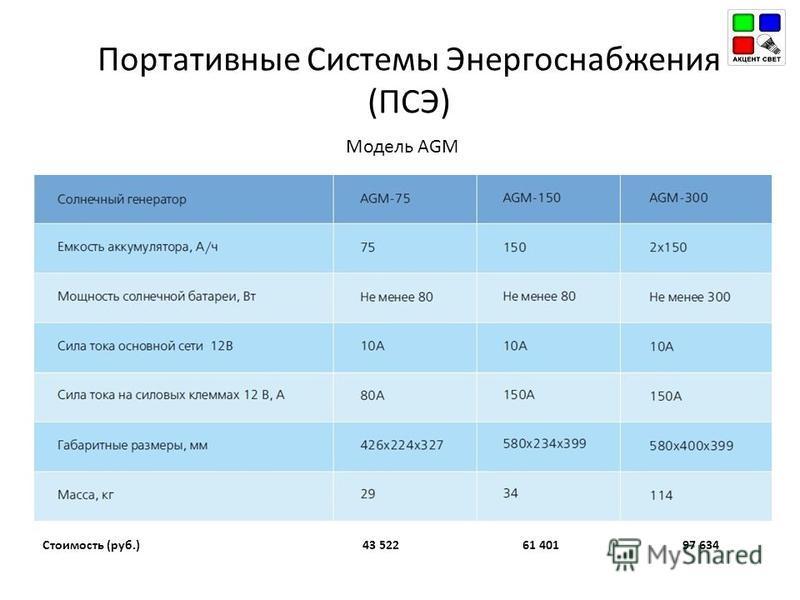 Портативные Системы Энергоснабжения (ПСЭ) Модель AGM Стоимость (руб.)43 52261 40197 634