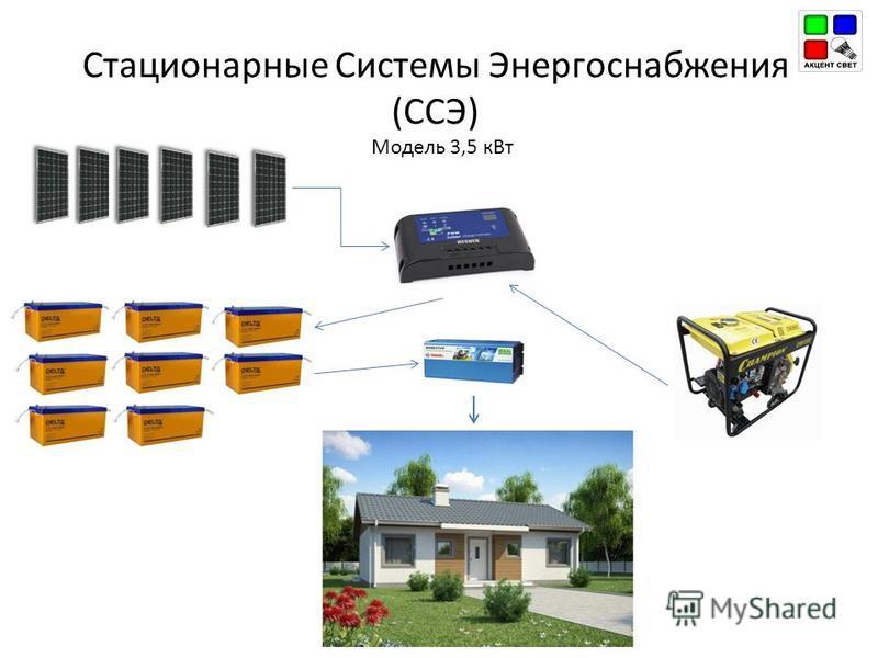 Модель 3,5 к Вт Стационарные Системы Энергоснабжения (ССЭ)