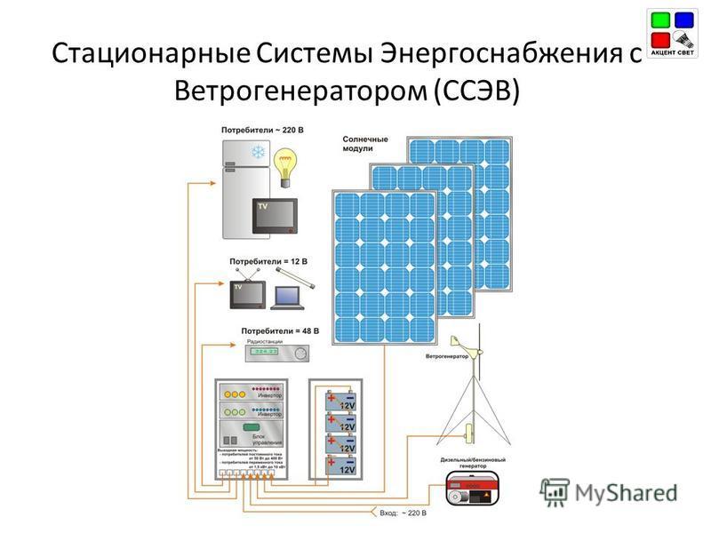 Стационарные Системы Энергоснабжения с Ветрогенератором (ССЭВ)