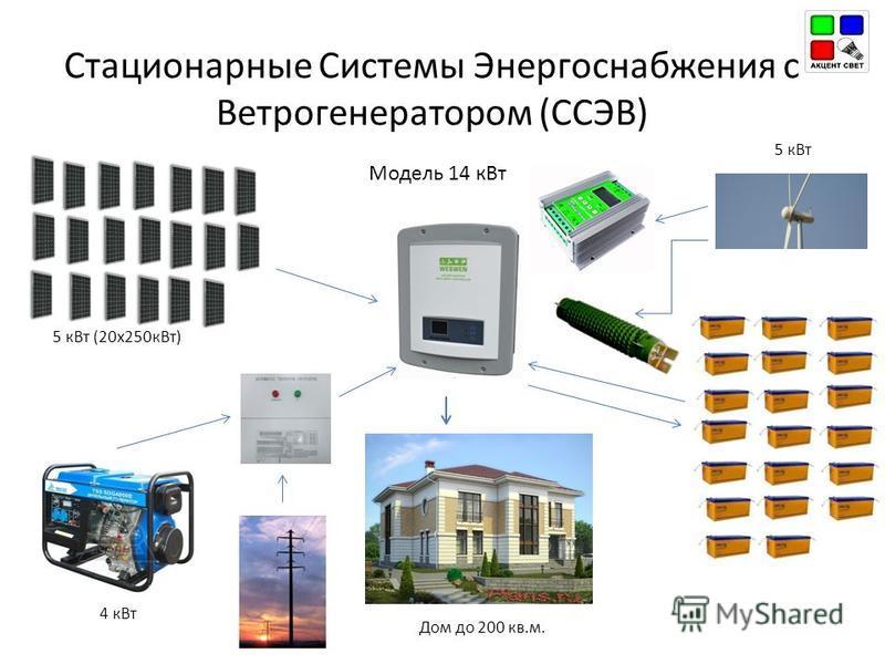 Модель 14 к Вт Стационарные Системы Энергоснабжения с Ветрогенератором (ССЭВ) Дом до 200 кв.м. 5 к Вт 4 к Вт 5 к Вт (20 х 250 к Вт)