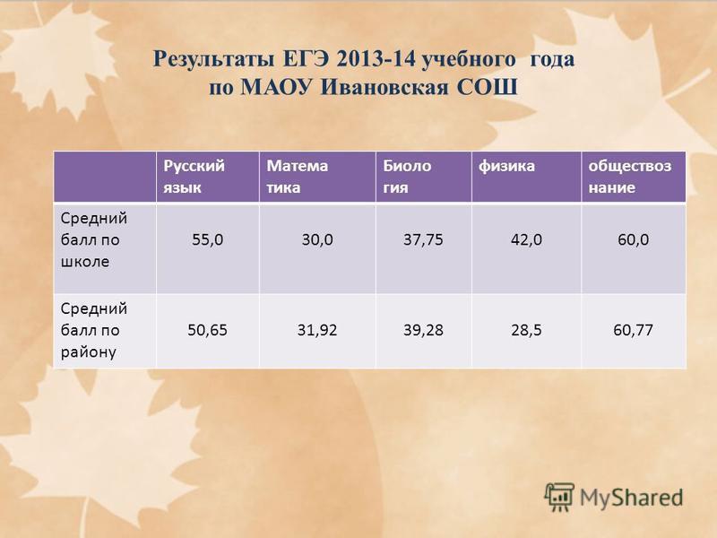 Результаты ЕГЭ 2013-14 учебного года по МАОУ Ивановская СОШ Русский язык Матема тика Биоло гия физика обществознание Средний балл по школе 55,030,037,7542,060,0 Средний балл по району 50,6531,9239,2828,560,77