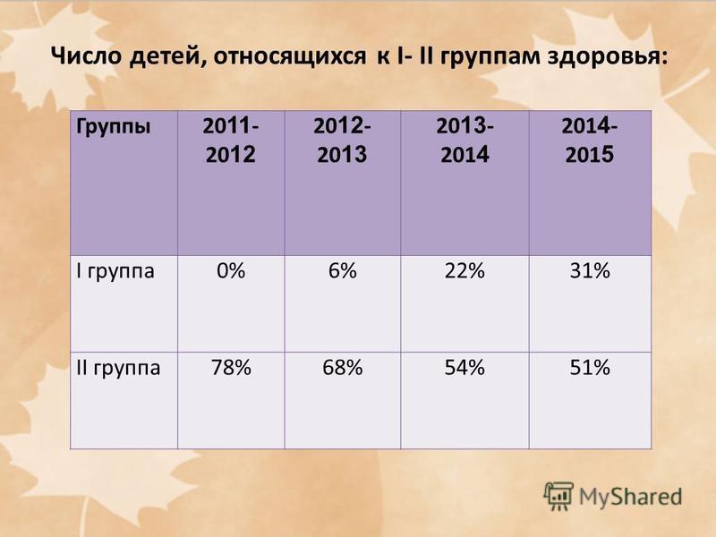 Группы 20 11 - 20 12 20 12 - 20 13 20 13 - 201 4 201 4 - 201 5 I группа 0%6%22%31% II группа 78%68%54%51% Число детей, относящихся к I- II группам здоровья: