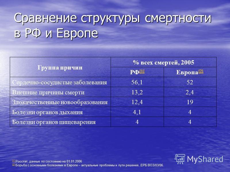 Сравнение структуры смертности в РФ и Европе Группа причин % всех смертей, 2005 РФ [1] [1] Европа [2] [2] Сердечно-сосудистые заболевания 56,152 Внешние причины смерти 13,22,4 Злокачественные новообразования 12,419 Болезни органов дыхания 4,14 Болезн