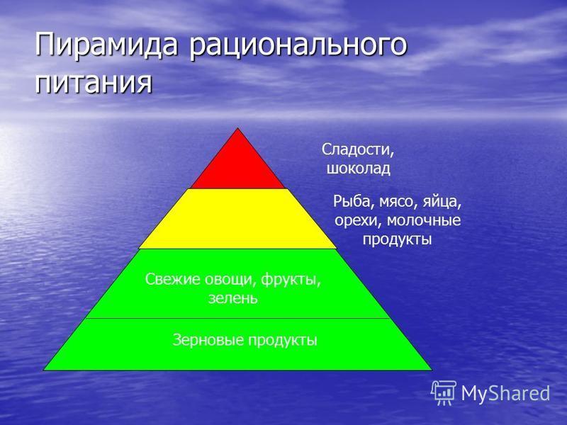 Пирамида рационального питания Рыба, мясо, яйца, орехи, молочные продукты Сладости, шоколад Свежие овощи, фрукты, зелень Зерновые продукты