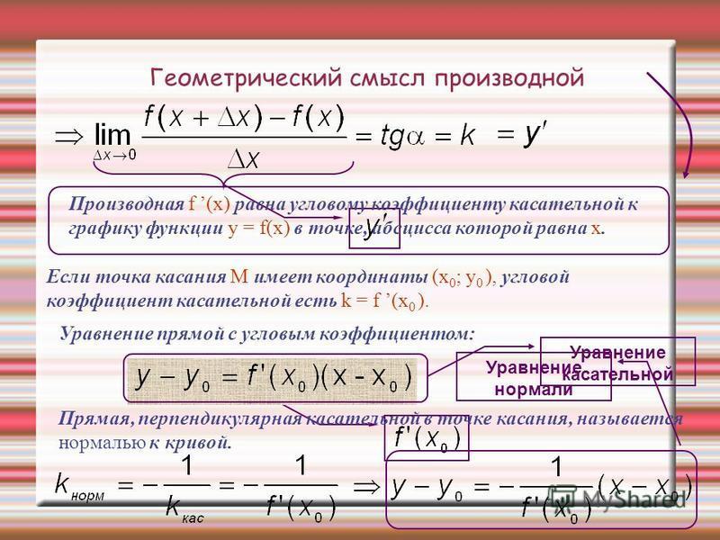 Геометрический смысл производной Производная f (x) равна угловому коэффициенту касательной к графику функции y = f(x) в точке, абсцисса которой равна x. Если точка касания М имеет координаты (x 0 ; y 0 ), угловой коэффициент касательной есть k = f (x