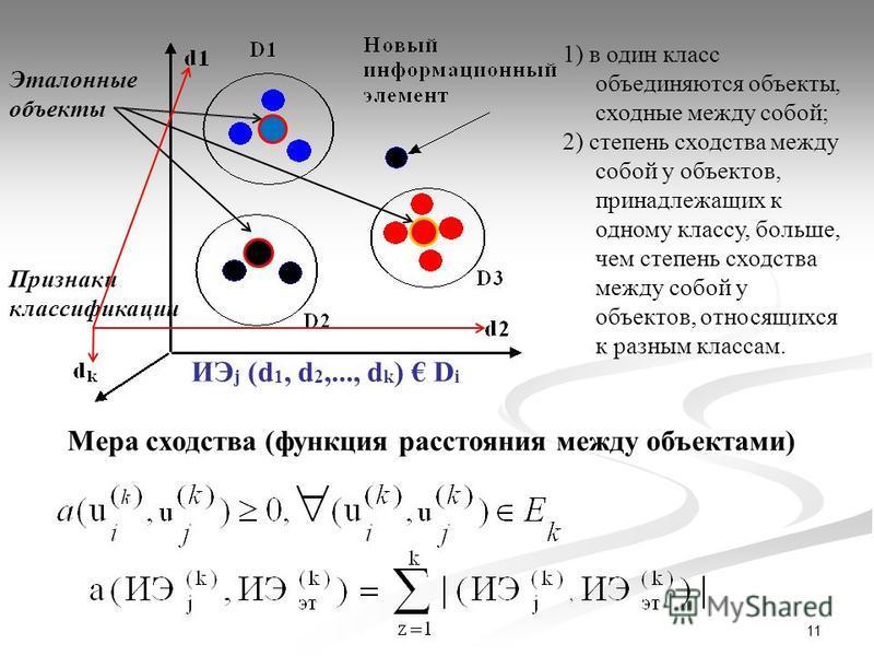 11 ИЭ j (d 1, d 2,..., d k ) D i Мера сходства (функция расстояния между объектами) 1) в один класс объединяются объекты, сходные между собой; 2) степень сходства между собой у объектов, принадлежащих к одному классу, больше, чем степень сходства меж
