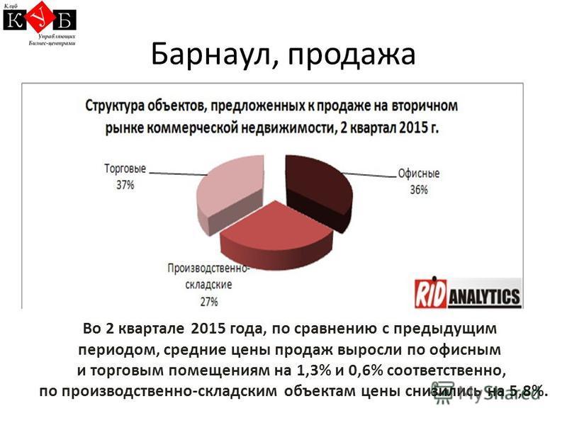 Барнаул, продажа Во 2 квартале 2015 года, по сравнению с предыдущим периодом, средние цены продаж выросли по офисным и торговым помещениям на 1,3% и 0,6% соответственно, по производственно-складским объектам цены снизились на 5,8%.