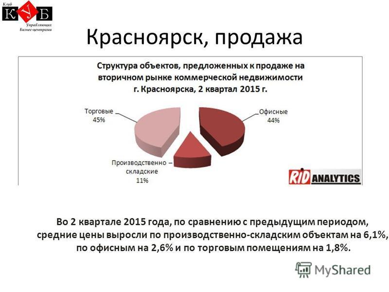 Красноярск, продажа Во 2 квартале 2015 года, по сравнению с предыдущим периодом, средние цены выросли по производственно-складским объектам на 6,1%, по офисным на 2,6% и по торговым помещениям на 1,8%.