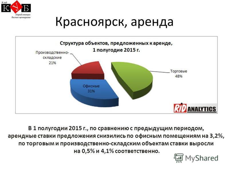 Красноярск, аренда В 1 полугодии 2015 г., по сравнению с предыдущим периодом, арендные ставки предложения снизились по офисным помещениям на 3,2%, по торговым и производственно-складским объектам ставки выросли на 0,5% и 4,1% соответственно.
