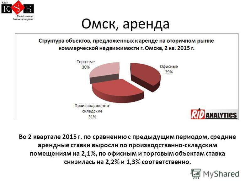 Омск, аренда Во 2 квартале 2015 г. по сравнению с предыдущим периодом, средние арендные ставки выросли по производственно-складским помещениям на 2,1%, по офисным и торговым объектам ставка снизилась на 2,2% и 1,3% соответственно.