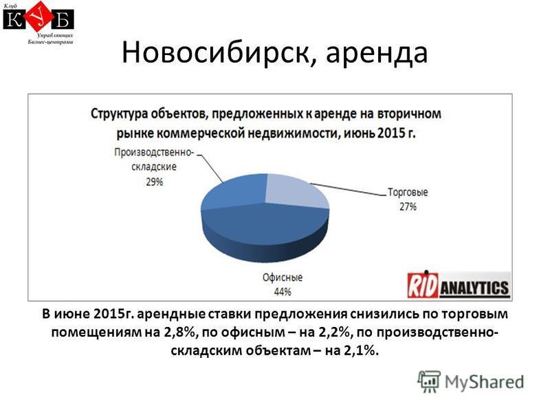 Новосибирск, аренда В июне 2015 г. арендные ставки предложения снизились по торговым помещениям на 2,8%, по офисным – на 2,2%, по производственно- складским объектам – на 2,1%.