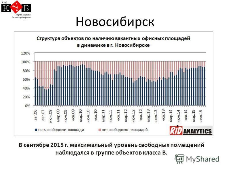 Новосибирск В сентябре 2015 г. максимальный уровень свободных помещений наблюдался в группе объектов класса В.
