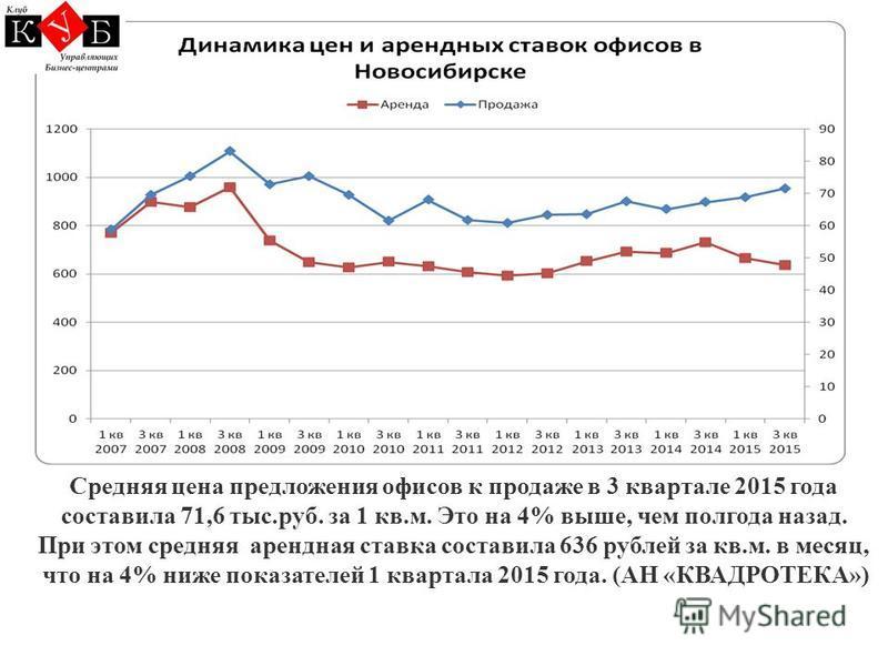 Средняя цена предложения офисов к продаже в 3 квартале 2015 года составила 71,6 тыс.руб. за 1 кв.м. Это на 4% выше, чем полгода назад. При этом средняя арендная ставка составила 636 рублей за кв.м. в месяц, что на 4% ниже показателей 1 квартала 2015