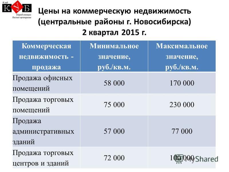 Цены на коммерческую недвижимость (центральные районы г. Новосибирска) 2 квартал 2015 г. Коммерческая недвижимость - продажа Минимальнот значение, руб./кв.м. Максимальнот значение, руб./кв.м. Продажа офисных помещений 58 000170 000 Продажа торговых п
