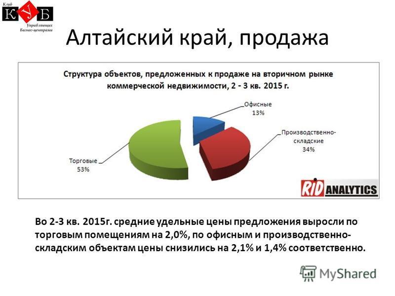 Алтайский край, продажа Во 2-3 кв. 2015 г. средние удельные цены предложения выросли по торговым помещениям на 2,0%, по офисным и производственно- складским объектам цены снизились на 2,1% и 1,4% соответственно.