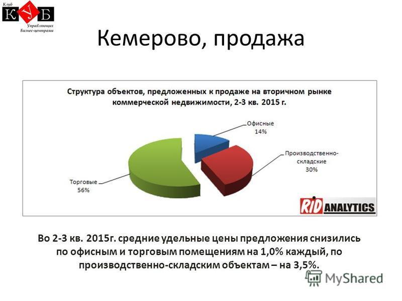Кемерово, продажа Во 2-3 кв. 2015 г. средние удельные цены предложения снизились по офисным и торговым помещениям на 1,0% каждый, по производственно-складским объектам – на 3,5%.