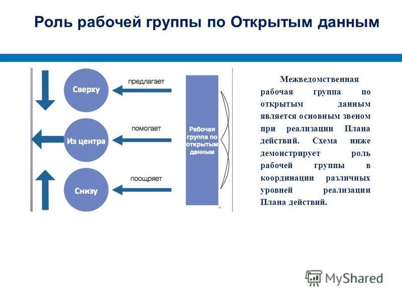 Роль рабочей группы по Открытым данным Межведомственная рабочая группа по открытым данным является основным звеном при реализации Плана действий. Схема ниже демонстрирует роль рабочей группы в координации различных уровней реализации Плана действий.