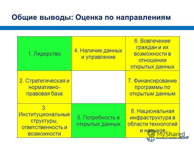 Общие выводы: Оценка по направлениям 1. Лидерство 4. Наличие данных и управление 6. Вовлечение граждан и их возможности в отношении открытых данных 2. Стратегическая и нормативно- правовая база 7. Финансирование программы по открытым данным 3. Инстит