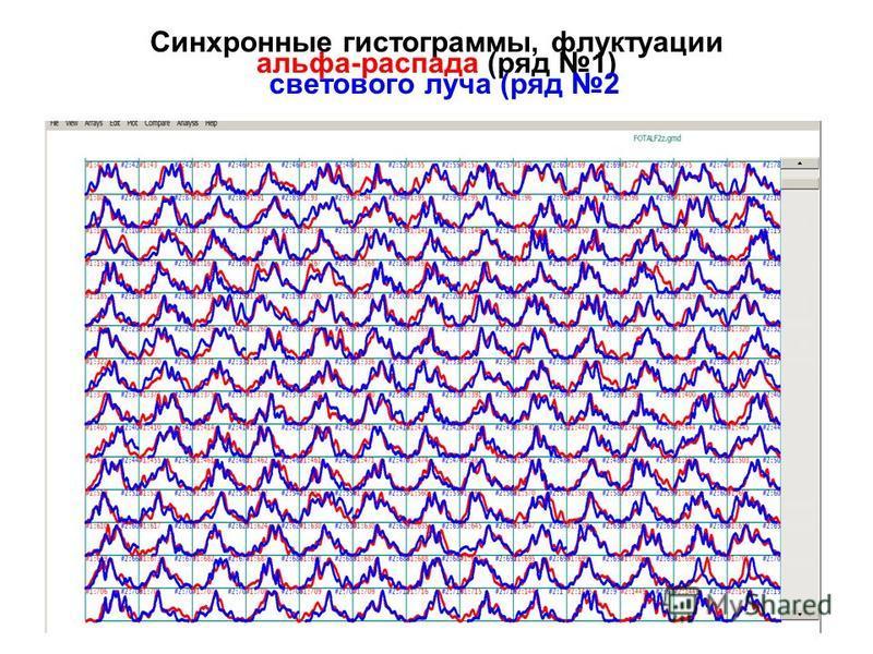 Синхронные гистограммы, флуктуации альфа-распада (ряд 1) светового луча (ряд 2