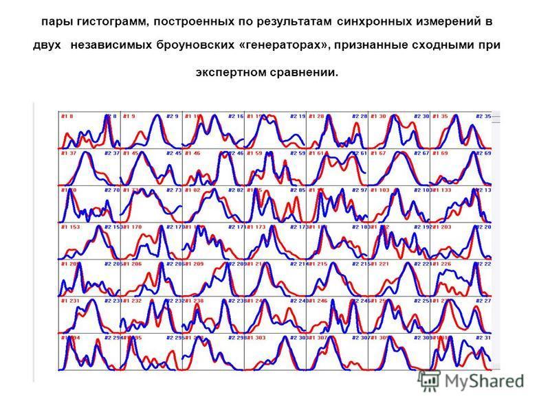 пары гистограмм, построенных по результатам синхронных измерений в двух независимых броуновских «генераторах», признанные сходными при экспертном сравнении.