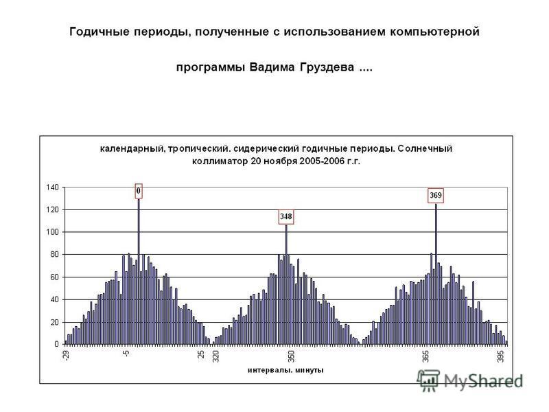 Годичные периоды, полученные с использованием компьютерной программы Вадима Груздева....