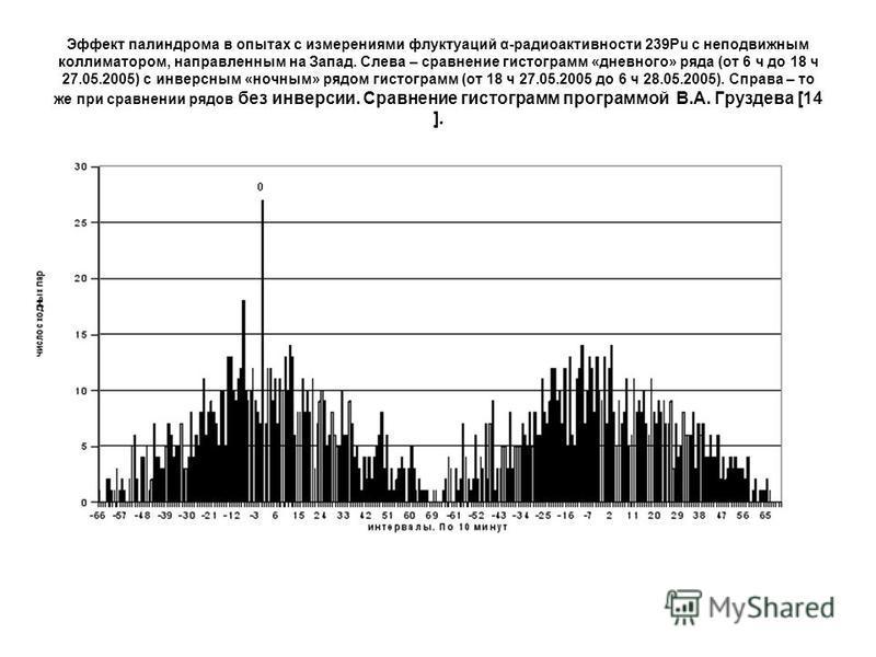 Эффект палиндрома в опытах c измерениями флуктуаций α-радиоактивности 239Pu с неподвижным коллиматором, направленным на Запад. Cлева – сравнение гистограмм «дневного» ряда (от 6 ч до 18 ч 27.05.2005) с инверсным «ночным» рядом гистограмм (от 18 ч 27.