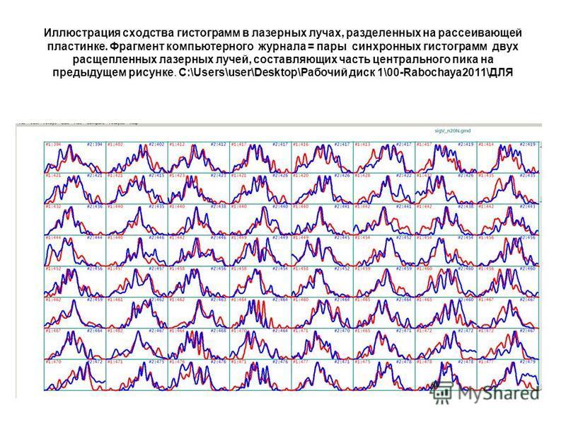 Иллюстрация сходства гистограмм в лазерных лучах, разделенных на рассеивающей пластинке. Фрагмент компьютерного журнала = пары синхронных гистограмм двух расщепленных лазерных лучей, составляющих часть центрального пика на предыдущем рисунке. C:\User