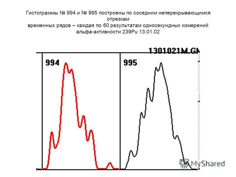 Гистограммы 994 и 995 построены по соседним неперекрывающимся отрезкам временных рядов – каждая по 60 результатам односекундных измерений альфа-активности 239Pu 13.01.02